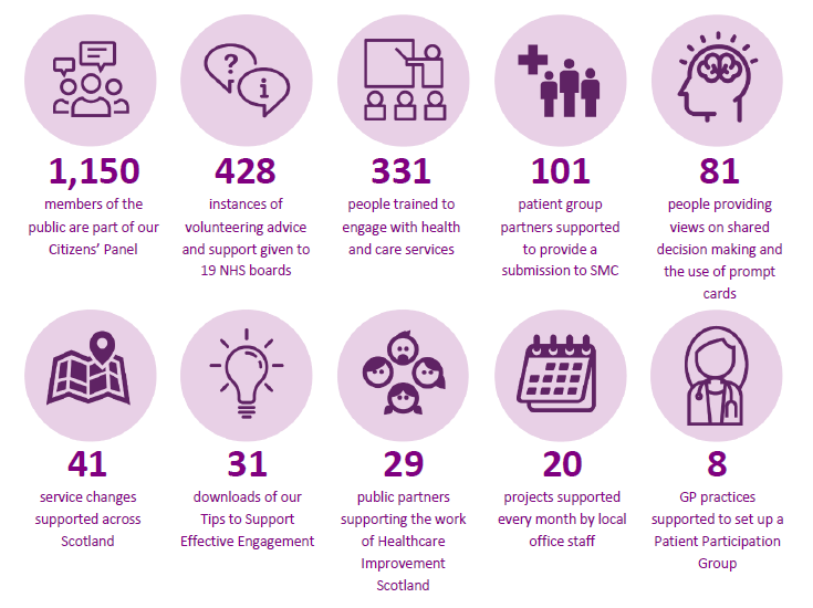 Infographic summarising our activities during 2019-20, including 331 people trained to engage with health and care services, and 20 projects supported every month by our local offices
