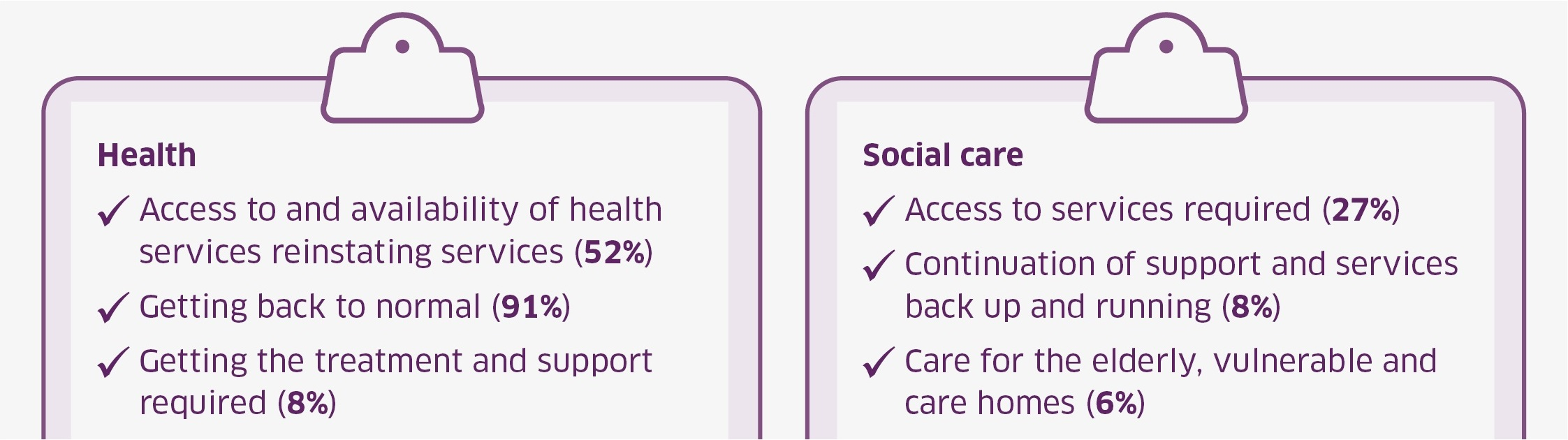 Priorities for health and social care services over the next 12 months